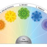 Demi Cadran des 7 Couleurs de Chakras avec Mandalas